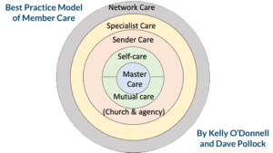 member care diagram Kelly O'Donnell and Dave Pollock